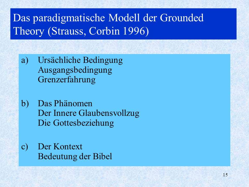 15 Das paradigmatische Modell der Grounded Theory (Strauss, Corbin 1996) a)Ursächliche Bedingung Ausgangsbedingung Grenzerfahrung b)Das Phänomen Der I