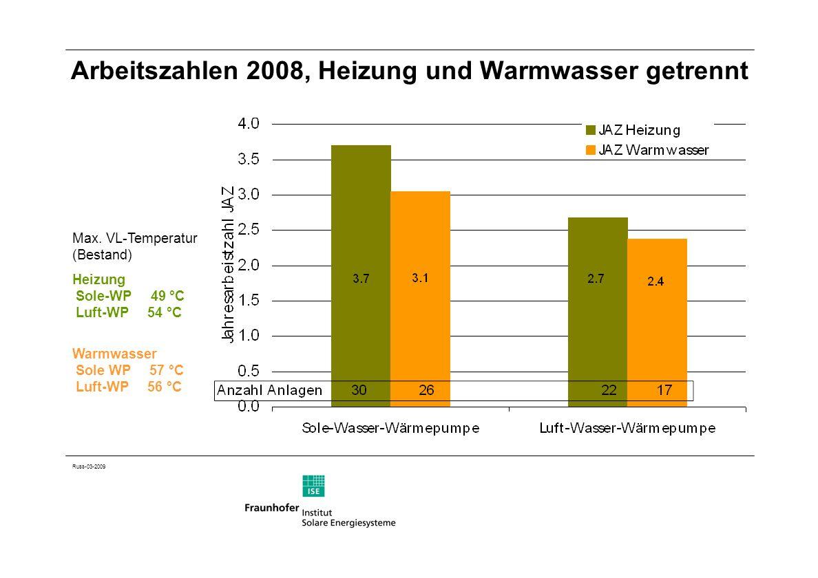 Russ-03-2009 Arbeitszahlen 2008, Heizung und Warmwasser getrennt Max. VL-Temperatur (Bestand) Heizung Sole-WP 49 °C Luft-WP 54 °C Warmwasser Sole WP 5