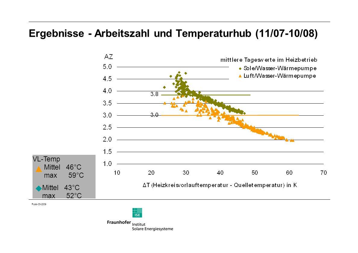 Russ-03-2009 Ergebnisse - Arbeitszahl und Temperaturhub (11/07-10/08) VL-Temp Mittel 46°C max 59°C Mittel 43°C max 52°C