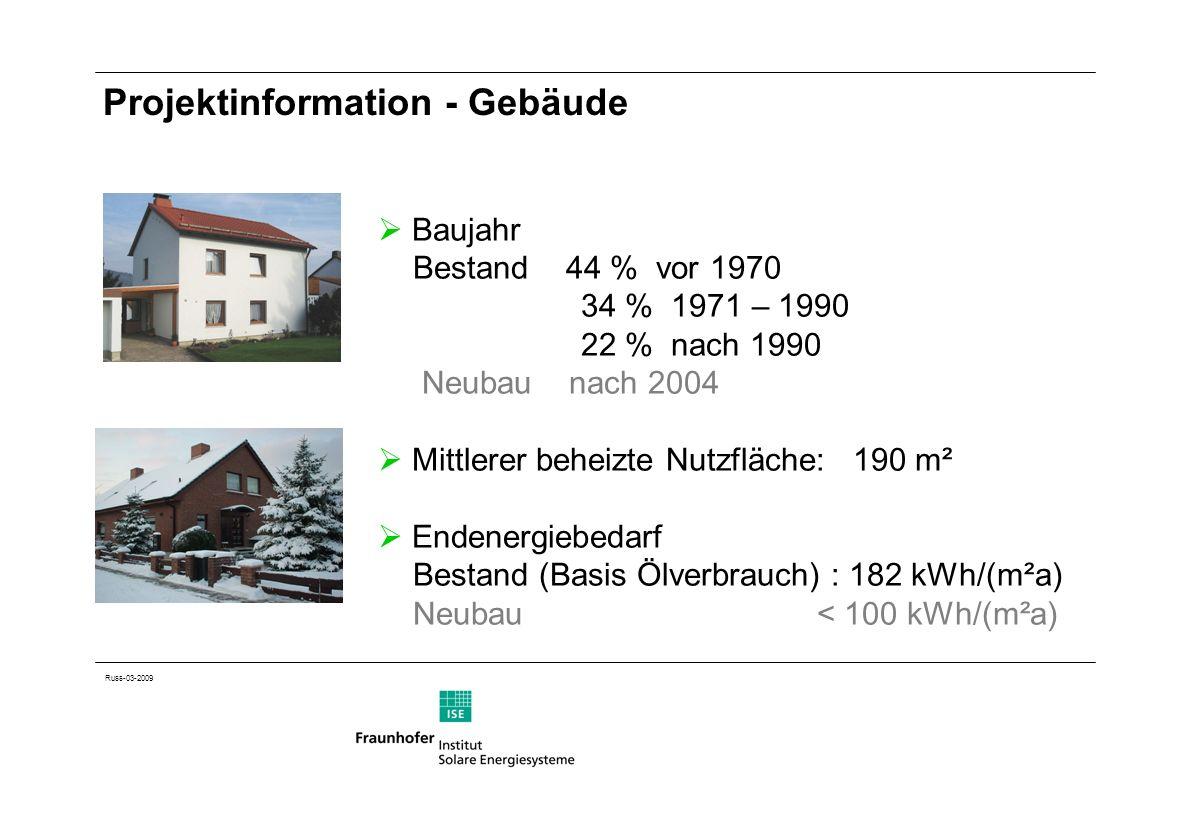 Russ-03-2009 Projektinformation - Gebäude Baujahr Bestand 44 % vor 1970 34 % 1971 – 1990 22 % nach 1990 Neubau nach 2004 Mittlerer beheizte Nutzfläche: 190 m² Endenergiebedarf Bestand (Basis Ölverbrauch) : 182 kWh/(m²a) Neubau < 100 kWh/(m²a)