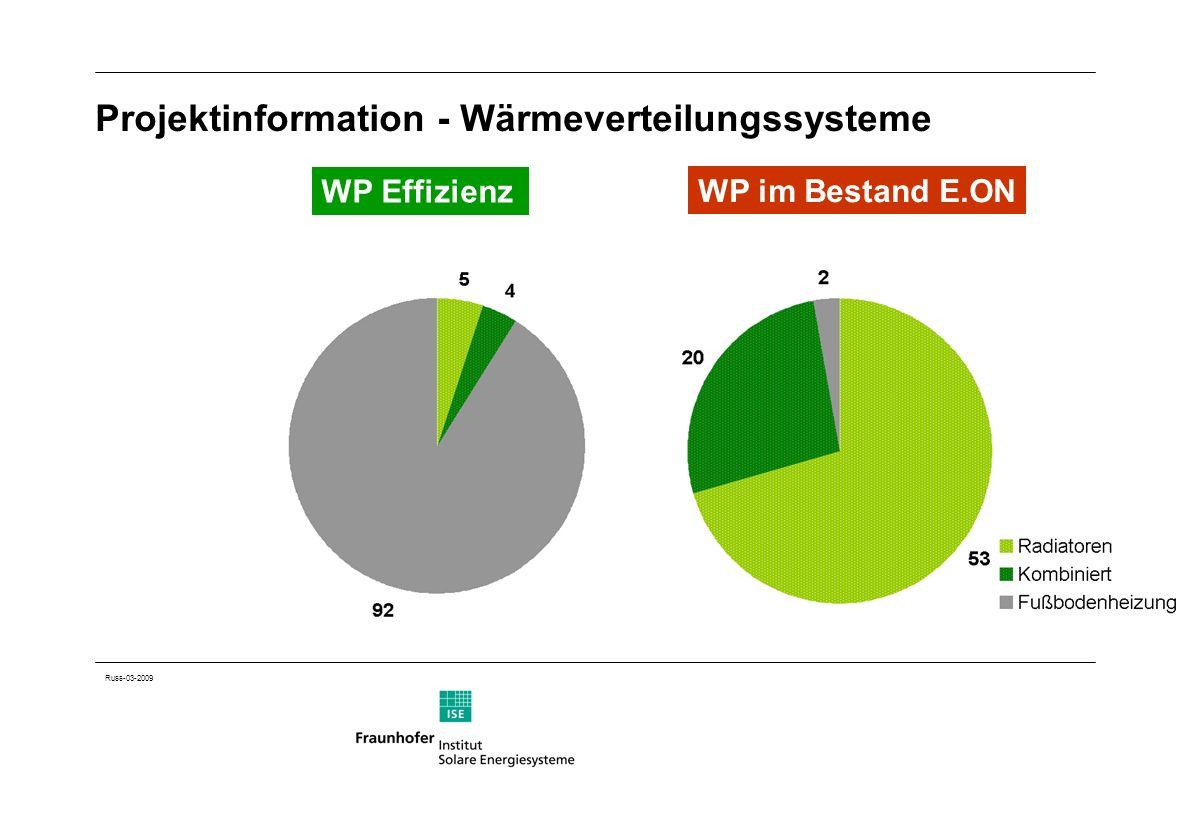 Russ-03-2009 Projektinformation - Wärmeverteilungssysteme WP Effizienz WP im Bestand E.ON