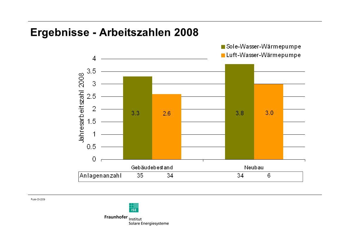 Russ-03-2009 Ergebnisse - Arbeitszahlen 2008