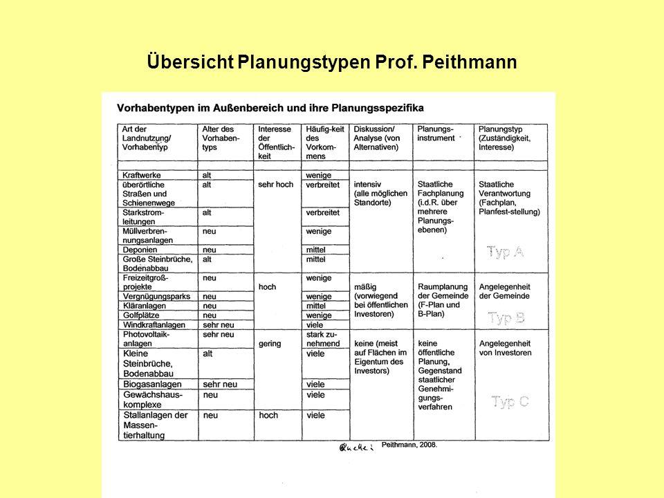 Übersicht Planungstypen Prof. Peithmann