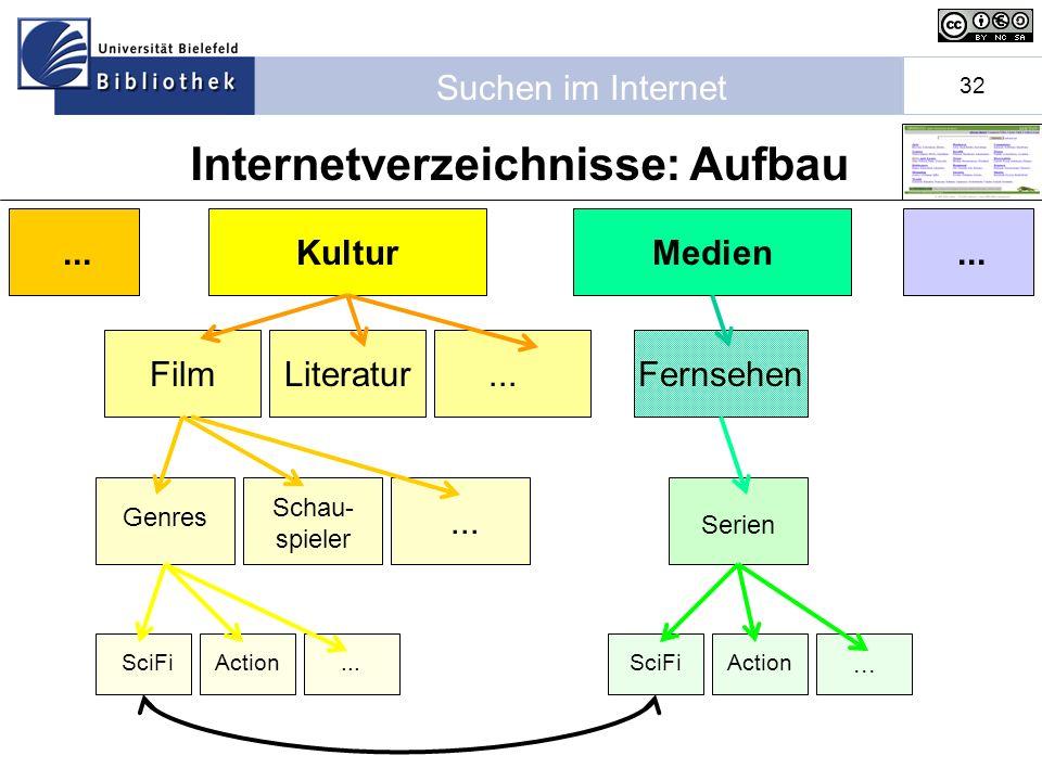 Suchen im Internet 32 Kultur Film Genres Schau- spieler Literatur...