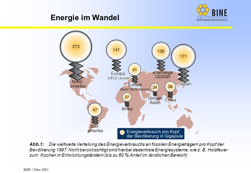 BINE / März 2001 Energie im Wandel Abb.1:Die weltweite Verteilung des Energieverbrauchs an fossilen Energieträgern pro Kopf der Bevölkerung 1997. Nich