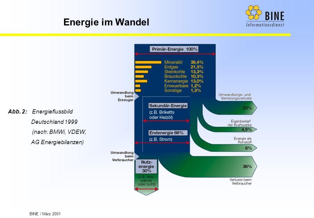 BINE / März 2001 Energie im Wandel Abb. 2:Energieflussbild Deutschland 1999 (nach: BMWi, VDEW, AG Energiebilanzen)