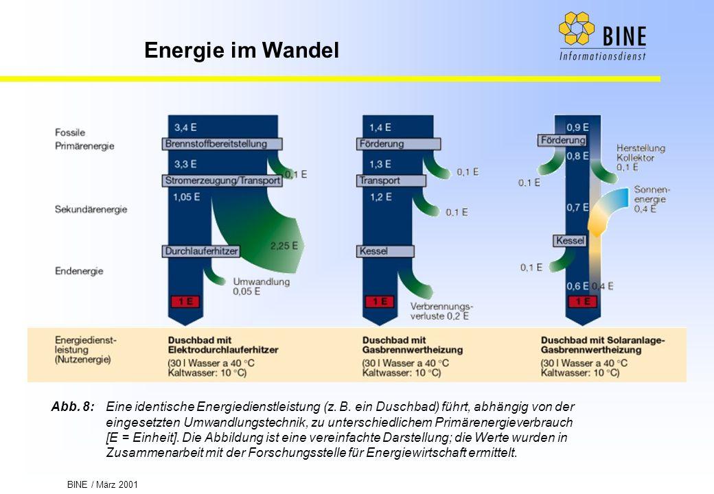 BINE / März 2001 Energie im Wandel Abb. 8:Eine identische Energiedienstleistung (z. B. ein Duschbad) führt, abhängig von der eingesetzten Umwandlungst