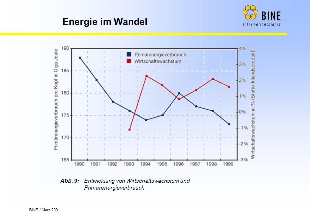 BINE / März 2001 Energie im Wandel Abb. 9:Entwicklung von Wirtschaftswachstum und Primärenergieverbrauch