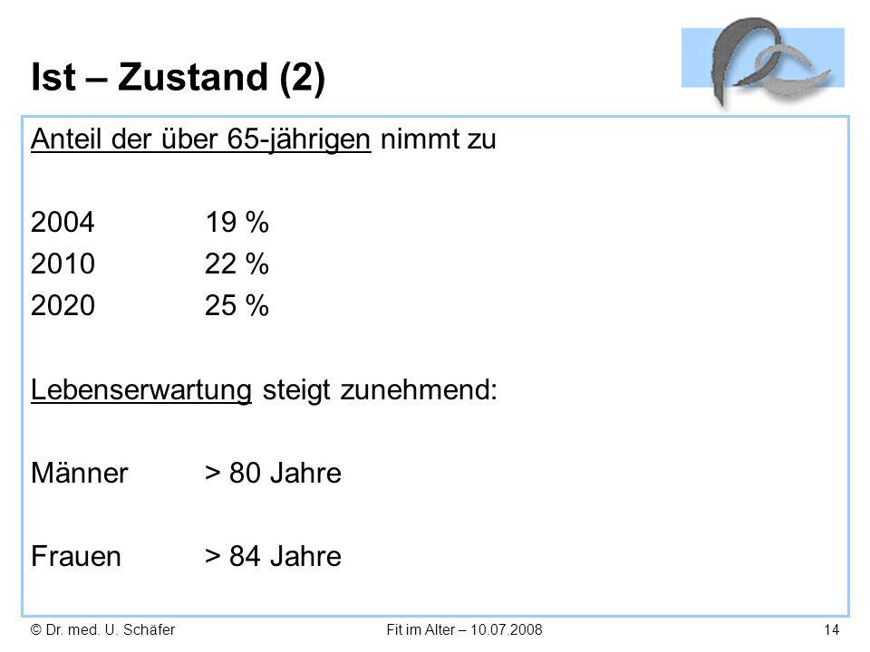 © Dr. med. U. SchäferFit im Alter – 10.07.200814 Ist – Zustand (2) Anteil der über 65-jährigen nimmt zu 2004 19 % 201022 % 202025 % Lebenserwartung st