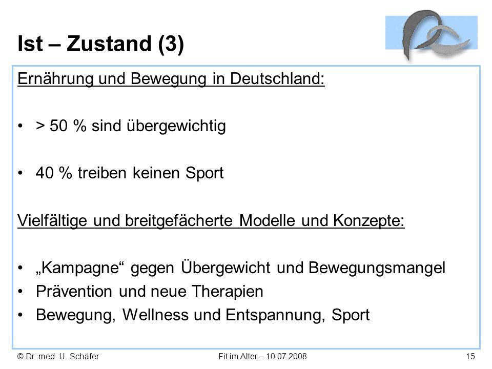 © Dr. med. U. SchäferFit im Alter – 10.07.200815 Ist – Zustand (3) Ernährung und Bewegung in Deutschland: > 50 % sind übergewichtig 40 % treiben keine