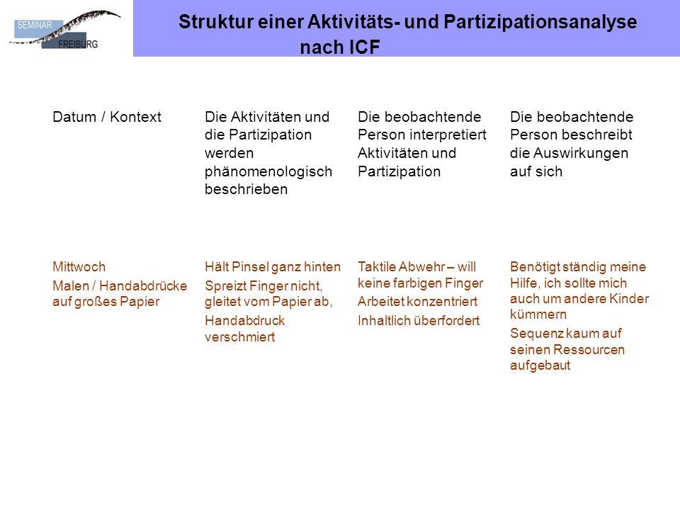 Struktur einer Aktivitäts- und Partizipationsanalyse nach ICF Datum / KontextDie Aktivitäten und die Partizipation werden phänomenologisch beschrieben