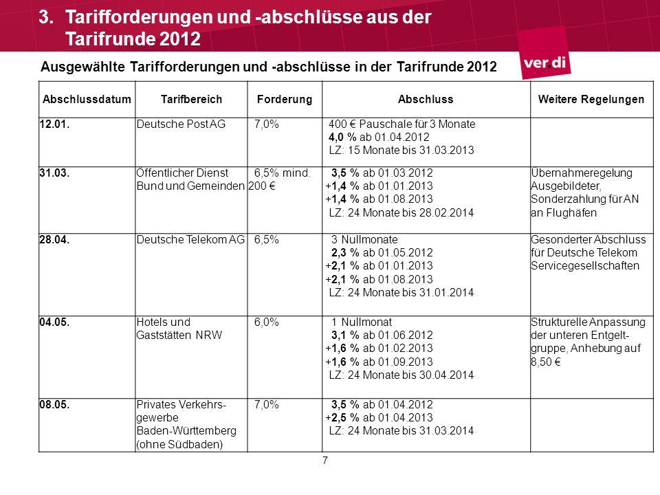 8 3.Tarifforderungen und -abschlüsse aus der Tarifrunde 2012 Ausgewählte Tarifforderungen und -abschlüsse in der Tarifrunde 2012 Abschluss- datum TarifbereichForderungAbschlussWeitere Regelungen 19.05.