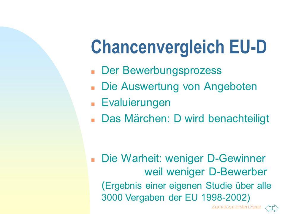 Zurück zur ersten Seite Hürden für deutsches Consulting n KMU - Struktur n Finanzierung (Basel) n Angebotssprache n andere Kulturen n... n Networking