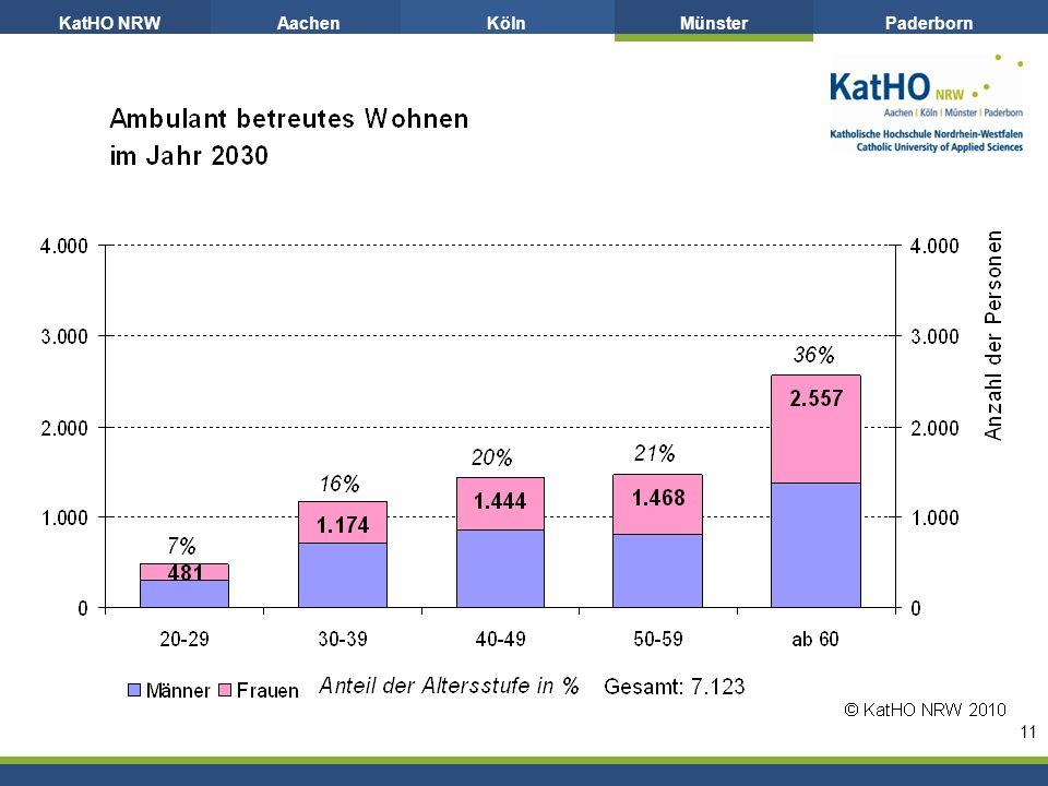 KatHO NRWAachenKölnMünsterPaderborn 11