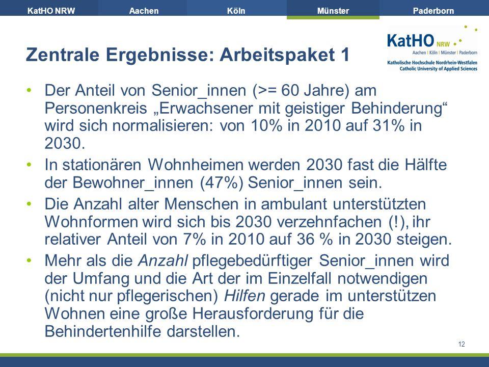KatHO NRWAachenKölnMünsterPaderborn 12 Zentrale Ergebnisse: Arbeitspaket 1 Der Anteil von Senior_innen (>= 60 Jahre) am Personenkreis Erwachsener mit geistiger Behinderung wird sich normalisieren: von 10% in 2010 auf 31% in 2030.
