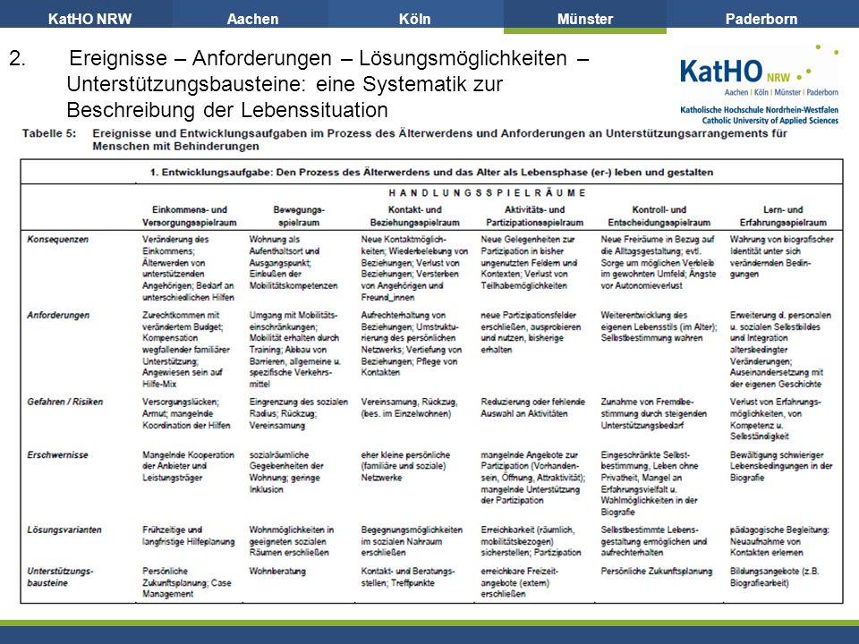 KatHO NRWAachenKölnMünsterPaderborn 2.