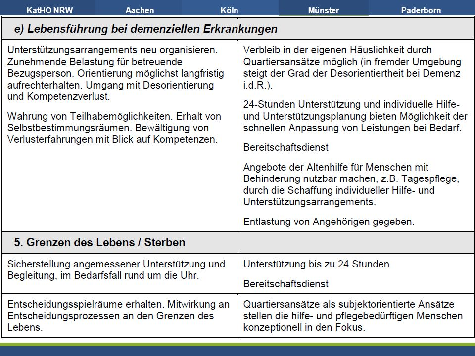 KatHO NRWAachenKölnMünsterPaderborn 37