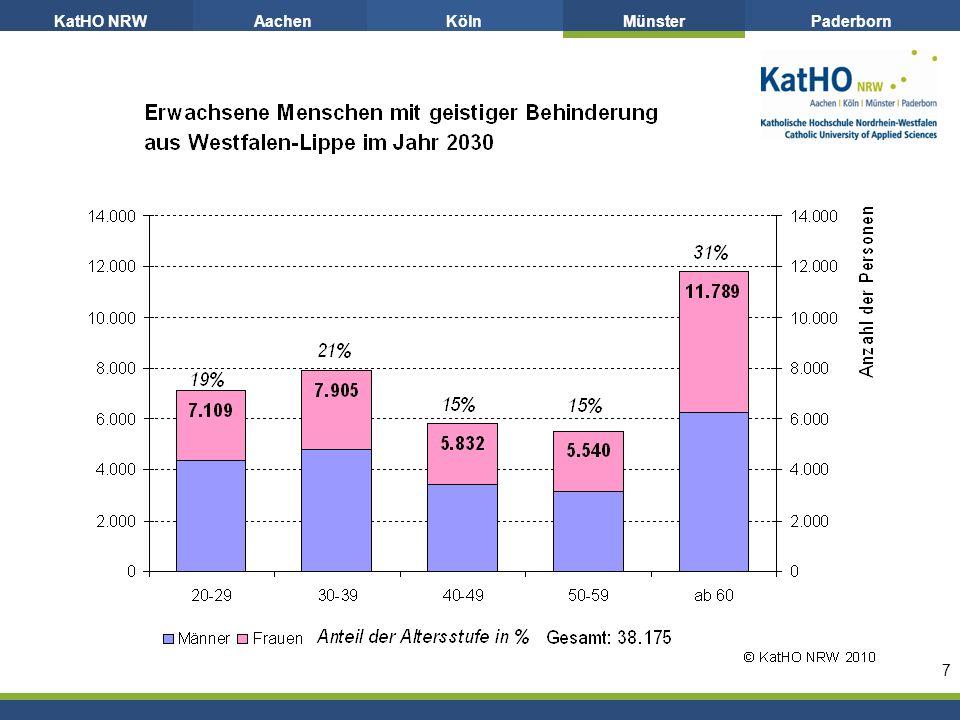 KatHO NRWAachenKölnMünsterPaderborn 7