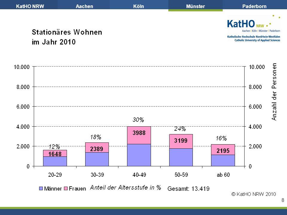 KatHO NRWAachenKölnMünsterPaderborn 8