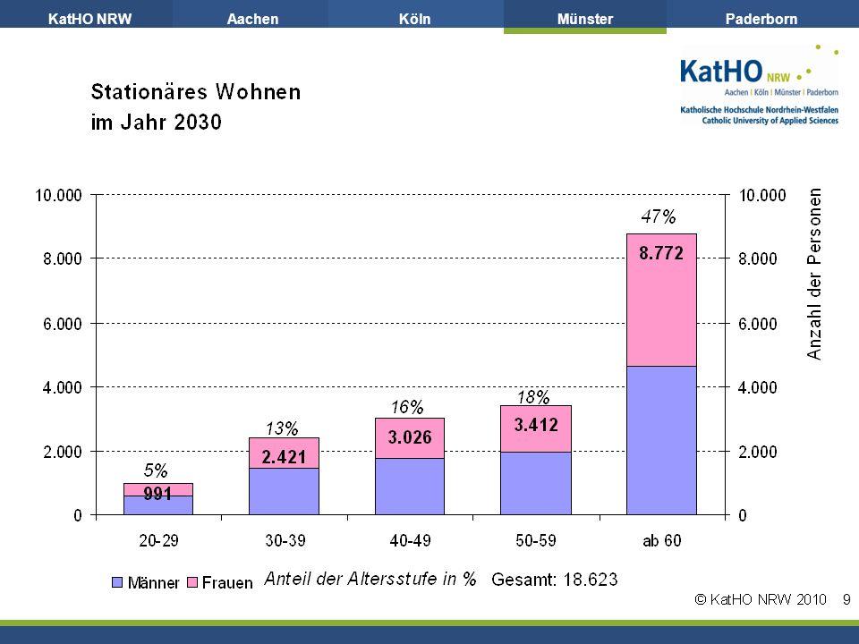 KatHO NRWAachenKölnMünsterPaderborn 9