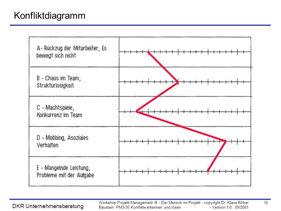 15 Workshop Projekt-Management III - Der Mensch im Projekt - copyright Dr. Klaus Röber Baustein: PM3-30 Konflikte erkennen und lösen - Version 1.0: 09