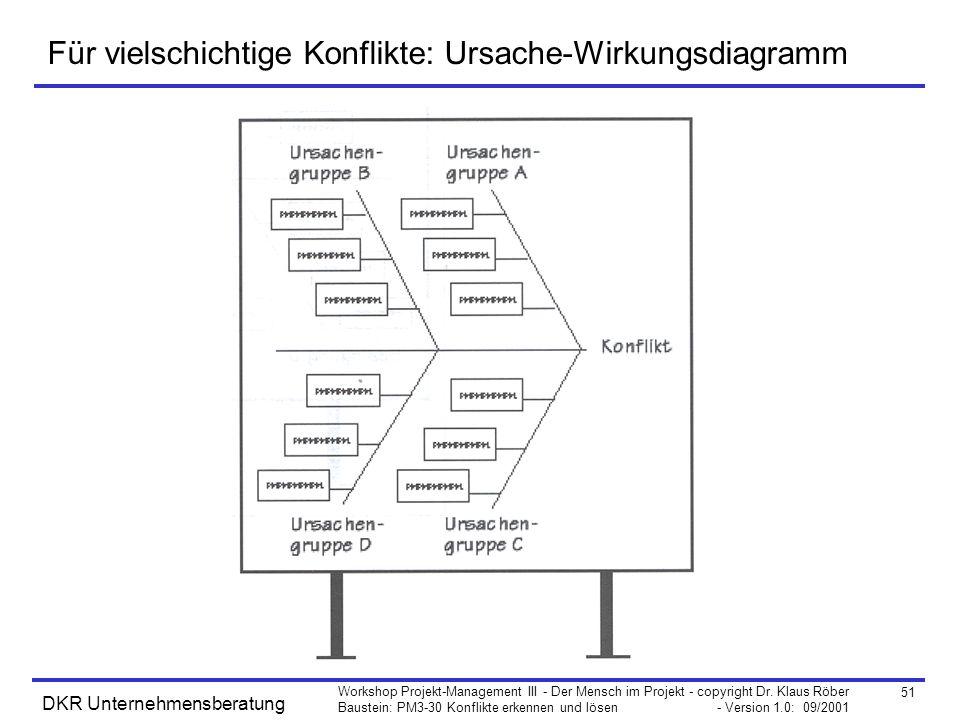 51 Workshop Projekt-Management III - Der Mensch im Projekt - copyright Dr. Klaus Röber Baustein: PM3-30 Konflikte erkennen und lösen - Version 1.0: 09