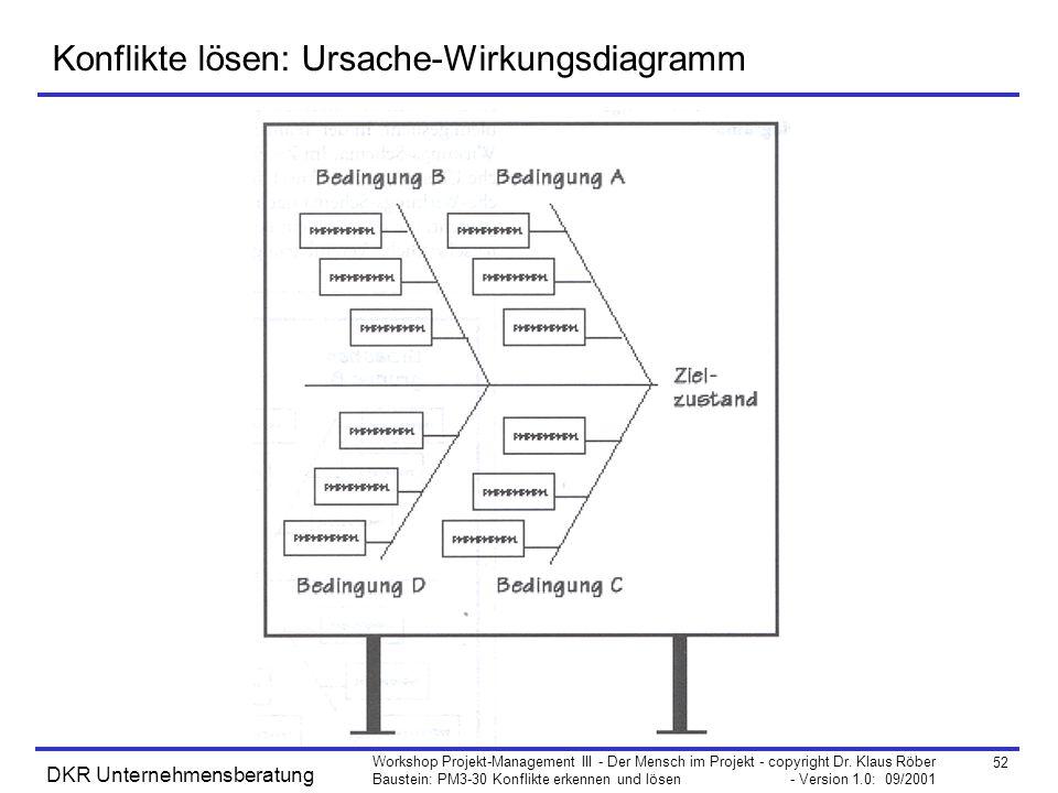 52 Workshop Projekt-Management III - Der Mensch im Projekt - copyright Dr. Klaus Röber Baustein: PM3-30 Konflikte erkennen und lösen - Version 1.0: 09