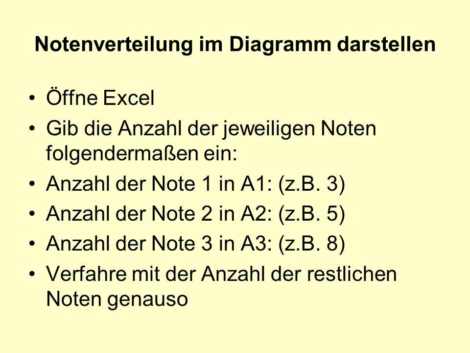 Notenverteilung im Diagramm darstellen Öffne Excel Gib die Anzahl der jeweiligen Noten folgendermaßen ein: Anzahl der Note 1 in A1: (z.B. 3) Anzahl de