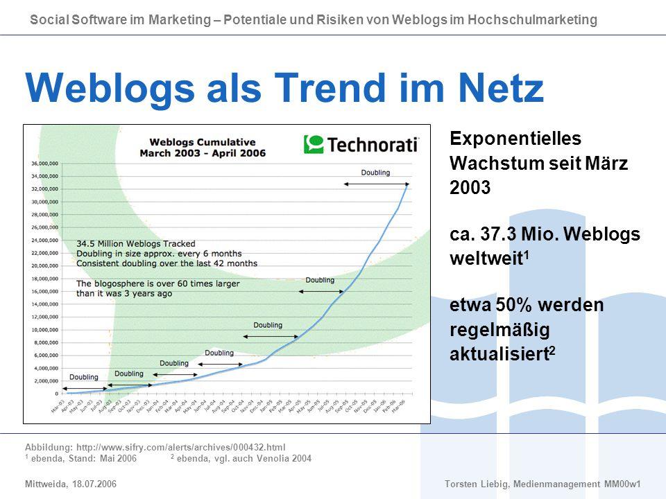 Social Software im Marketing – Potentiale und Risiken von Weblogs im Hochschulmarketing Mittweida, 18.07.2006Torsten Liebig, Medienmanagement MM00w1 Weblogs als Trend im Netz Exponentielles Wachstum seit März 2003 ca.