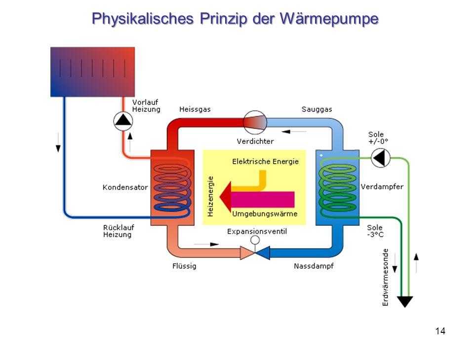 Physikalisches Prinzip der Wärmepumpe 14