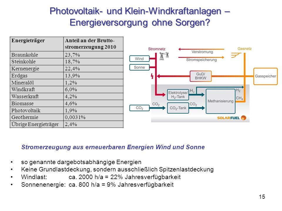 15 Photovoltaik- und Klein-Windkraftanlagen – Energieversorgung ohne Sorgen? Stromerzeugung aus erneuerbaren Energien Wind und Sonne so genannte darge