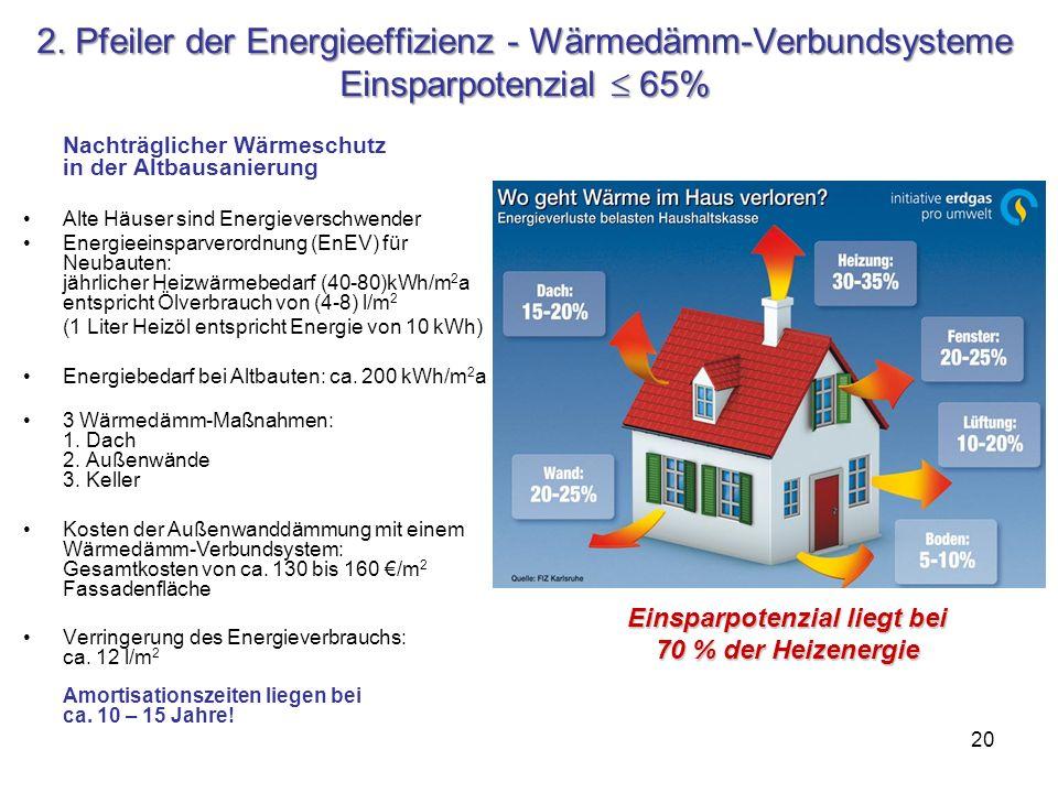 20 2. Pfeiler der Energieeffizienz - Wärmedämm-Verbundsysteme Einsparpotenzial 65% Nachträglicher Wärmeschutz in der Altbausanierung Alte Häuser sind