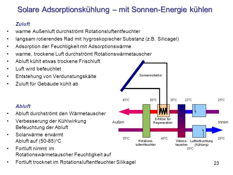 Solare Adsorptionskühlung – mit Sonnen-Energie kühlen Zuluft warme Außenluft durchströmt Rotationsluftentfeuchter langsam rotierendes Rad mit hygrosko