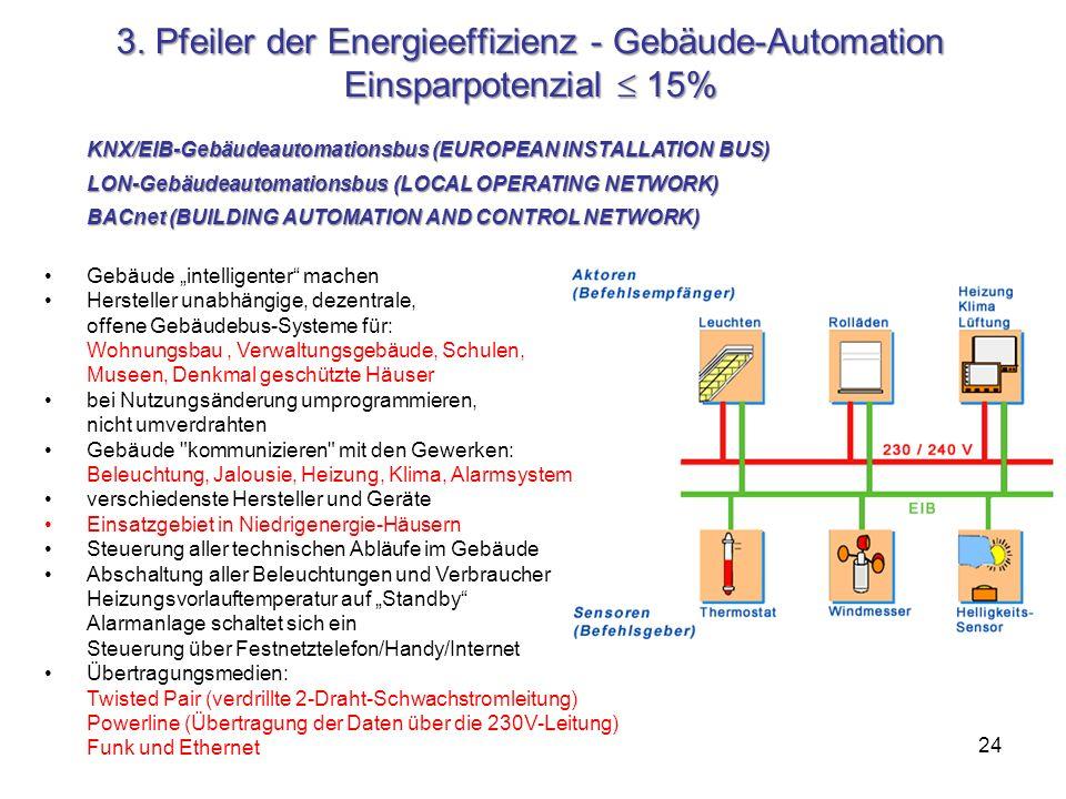 24 3. Pfeiler der Energieeffizienz - Gebäude-Automation Einsparpotenzial 15% KNX/EIB-Gebäudeautomationsbus (EUROPEAN INSTALLATION BUS) LON-Gebäudeauto