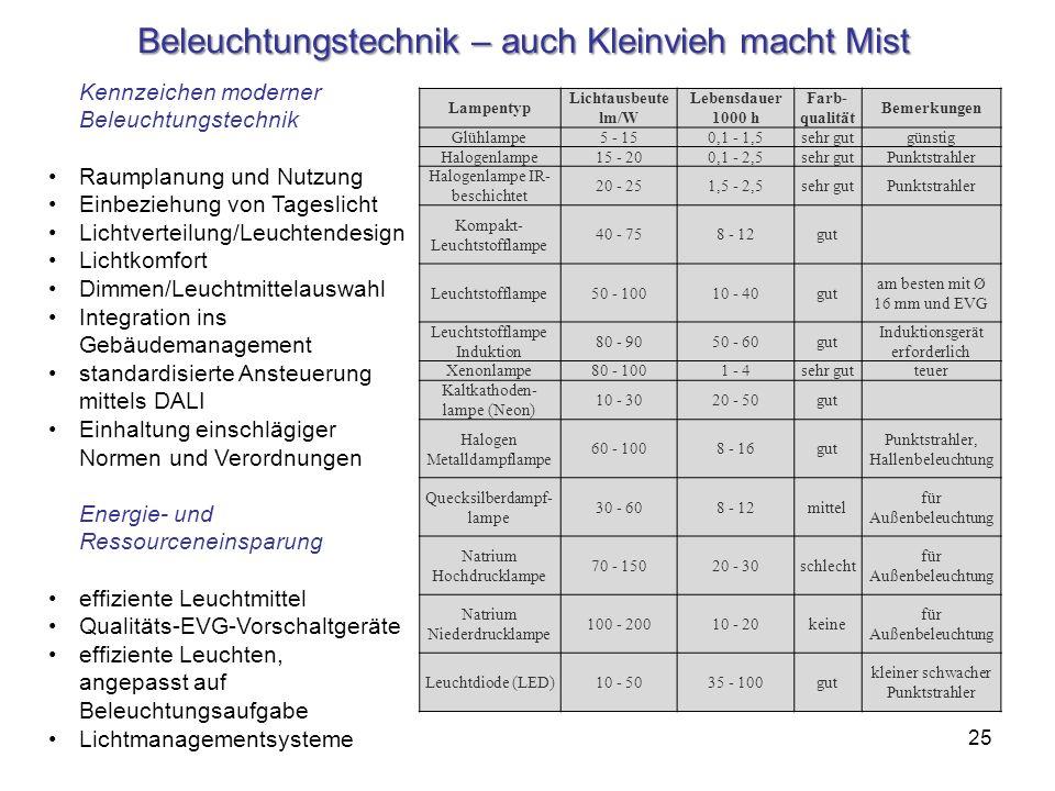 Beleuchtungstechnik – auch Kleinvieh macht Mist Lampentyp Lichtausbeute lm/W Lebensdauer 1000 h Farb- qualität Bemerkungen Glühlampe5 - 150,1 - 1,5seh