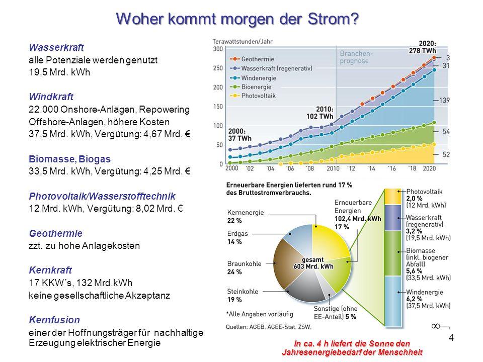 4 Woher kommt morgen der Strom? Wasserkraft alle Potenziale werden genutzt 19,5 Mrd. kWh Windkraft 22.000 Onshore-Anlagen, Repowering Offshore-Anlagen