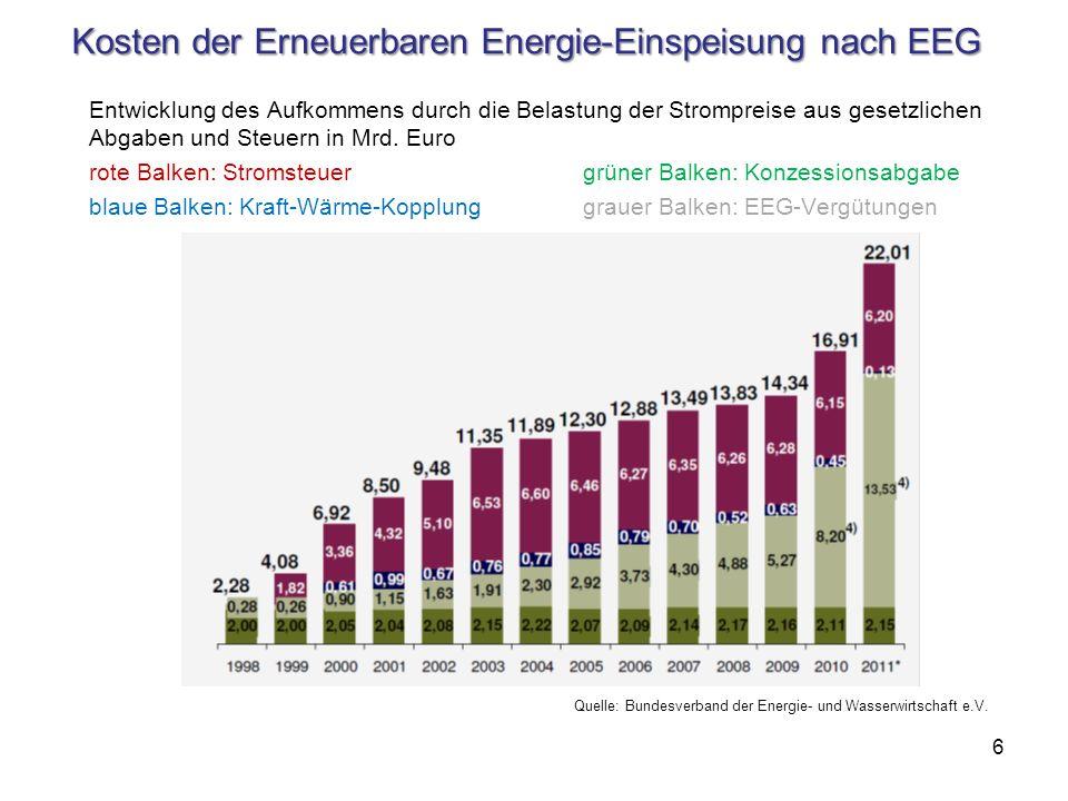 Kosten der Erneuerbaren Energie-Einspeisung nach EEG Entwicklung des Aufkommens durch die Belastung der Strompreise aus gesetzlichen Abgaben und Steue