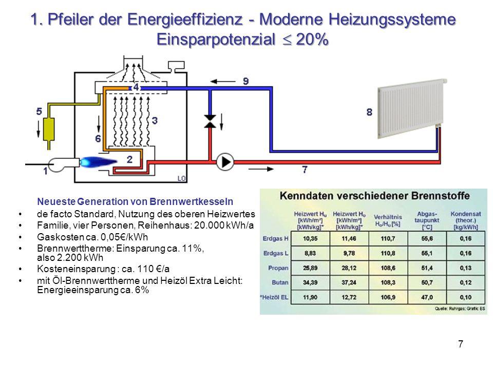 7 1. Pfeiler der Energieeffizienz - Moderne Heizungssysteme Einsparpotenzial 20% Neueste Generation von Brennwertkesseln de facto Standard, Nutzung de