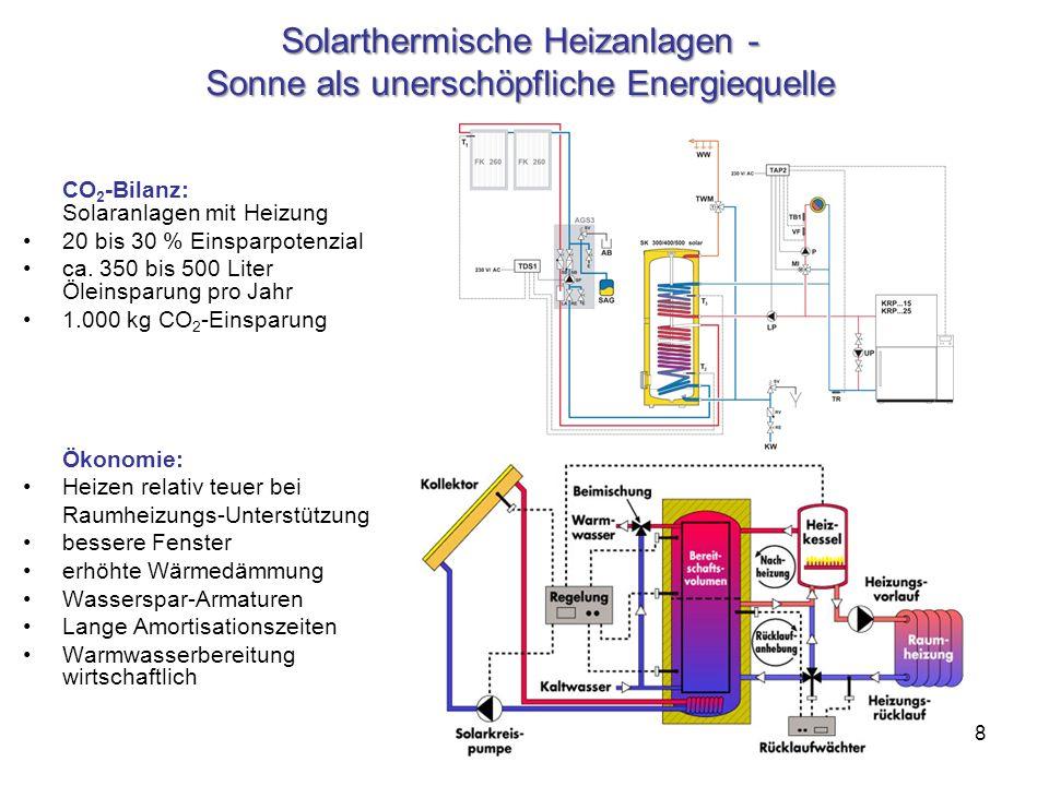 8 Solarthermische Heizanlagen - Sonne als unerschöpfliche Energiequelle CO 2 -Bilanz: Solaranlagen mit Heizung 20 bis 30 % Einsparpotenzial ca. 350 bi