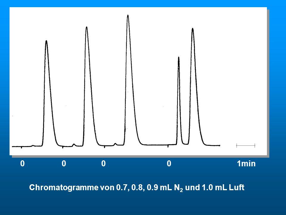 0 0 0 0 1min Chromatogramme von 0.7, 0.8, 0.9 mL N 2 und 1.0 mL Luft Chromatogramme von N 2