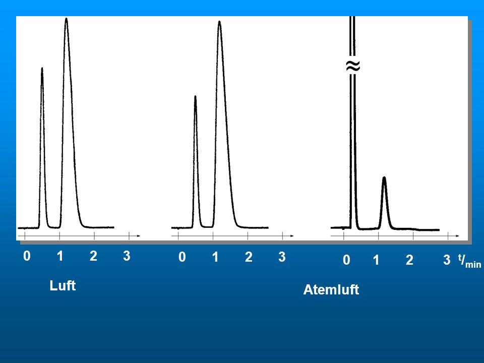 0 1 2 3 0 1 2 3 t / min Luft Atemluft
