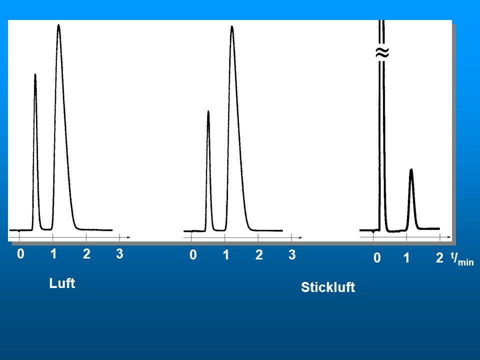 0 1 2 3 0 1 2 t / min Luft Stickluft