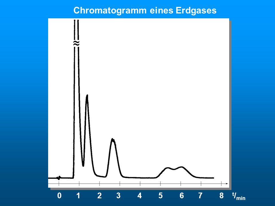 0 1 2 3 4 5 6 7 8 t / min Chromatogramm eines Erdgases Erdgas