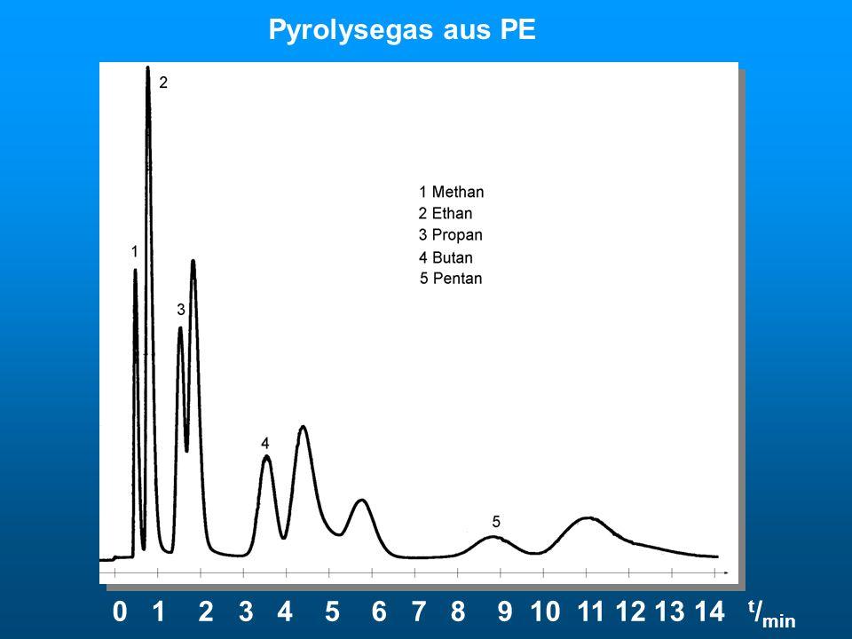 0 1 2 3 4 5 6 7 8 9 10 11 12 13 14 t / min Pyrolysegas aus PE Pyrolysegas
