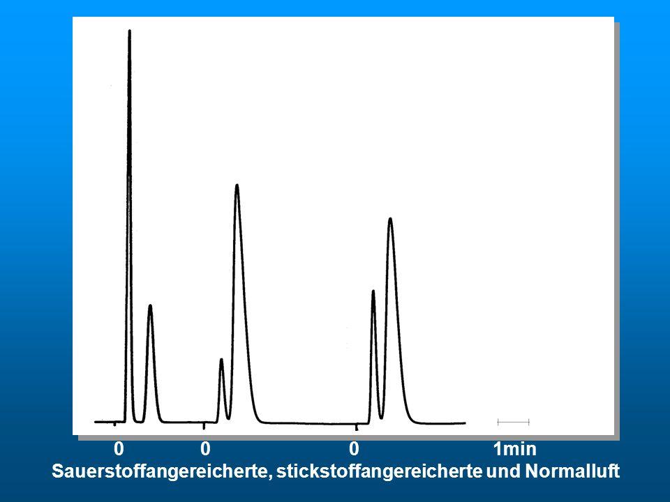 0 0 0 1min Sauerstoffangereicherte, stickstoffangereicherte und Normalluft DWA