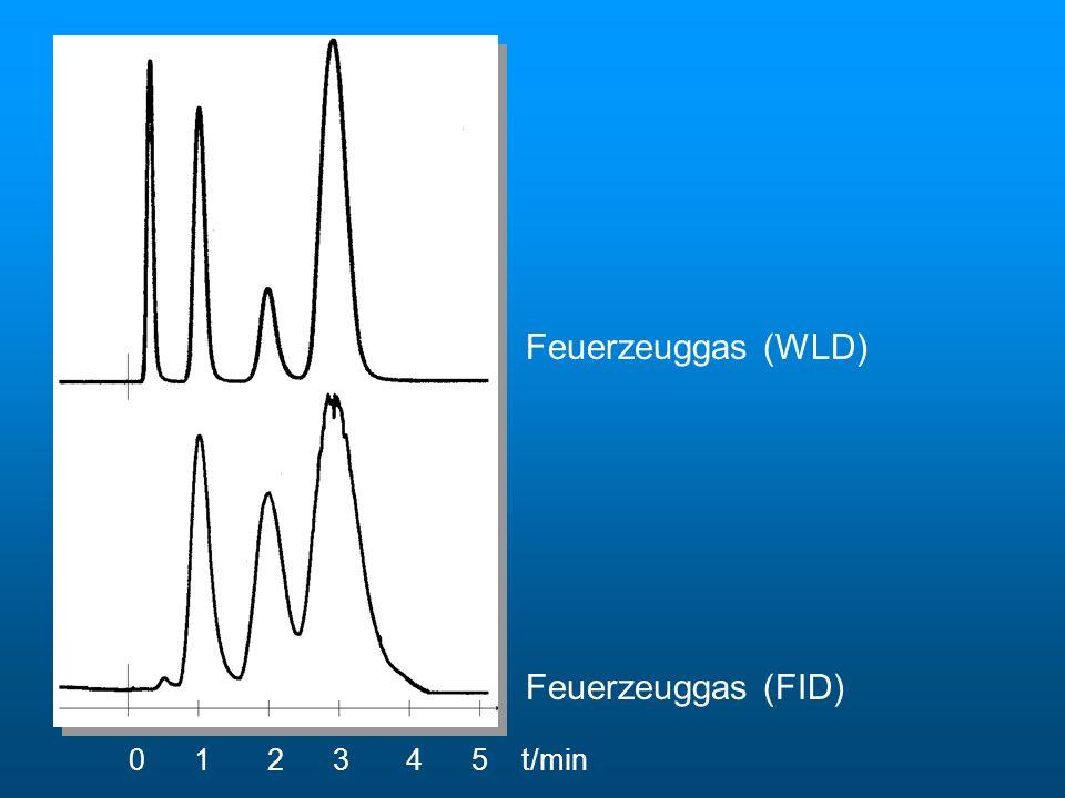 0 1 2 3 4 5 t/min Feuerzeuggas (WLD) Feuerzeuggas (FID) Chromatogramme von Feuerzeuggas
