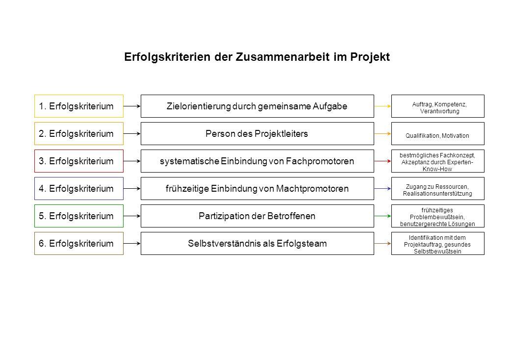Erfolgskriterien der Zusammenarbeit im Projekt 1. Erfolgskriterium 2. Erfolgskriterium 3. Erfolgskriterium 4. Erfolgskriterium 5. Erfolgskriterium 6.
