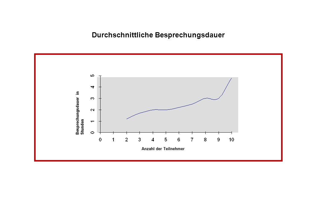 Durchschnittliche Besprechungsdauer Besprechungsdauer in Stunden Anzahl der Teilnehmer