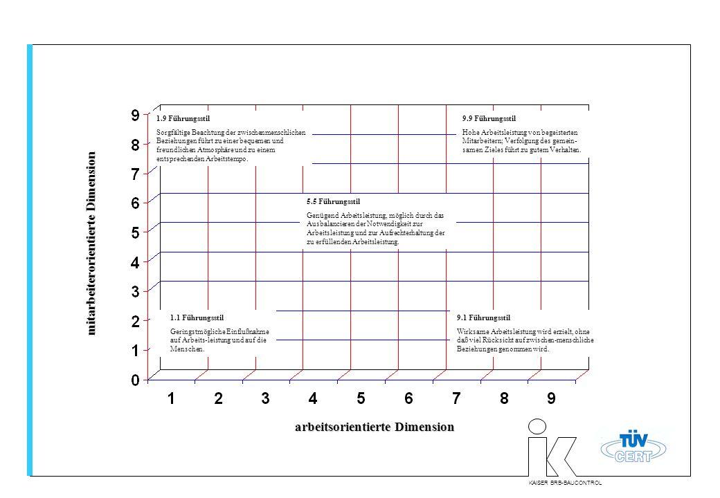 KAISER BRB-BAUCONTROL mitarbeiterorientierte Dimension arbeitsorientierte Dimension 1.9 Führungsstil Sorgfältige Beachtung der zwischenmenschlichen Be