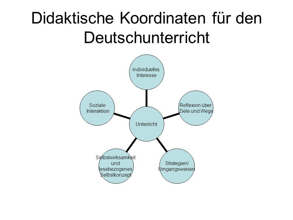 Didaktische Koordinaten für den Deutschunterricht Unterricht individuelles Interesse Reflexion über Ziele und Wege Strategien/ Umgangsweisen Selbstwir